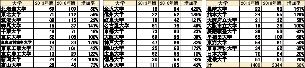 図表5 機関名辞書に収録された32大学の下部組織数