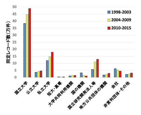 図表7 機関同定レコード数のセクター別集計の推移(整数カウント)
