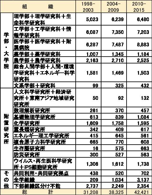 図表8 大学の組織別同定レコード数:京都大学の例(整数カウント)