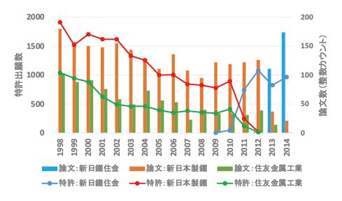 図表9 新日鐵住金(株)の特許出願数と論文発表数の推移