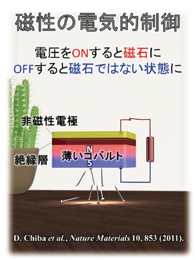 図表1 電圧によって磁石の状態が制御できるイメージ