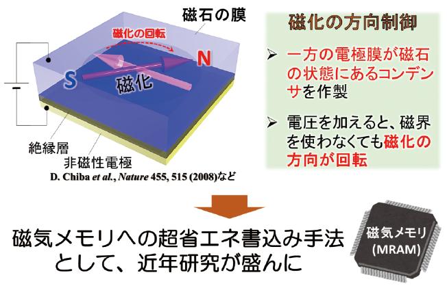図表2 磁化の方向性制御及び磁気メモリへの応用