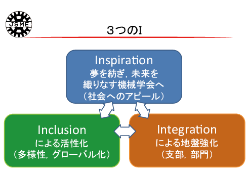 図表 日本機械学会 3つのⅠ