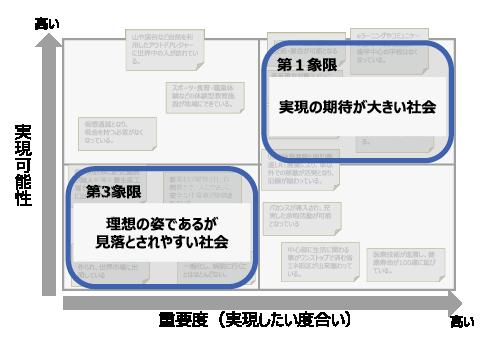 図表2 シナリオの検討軸