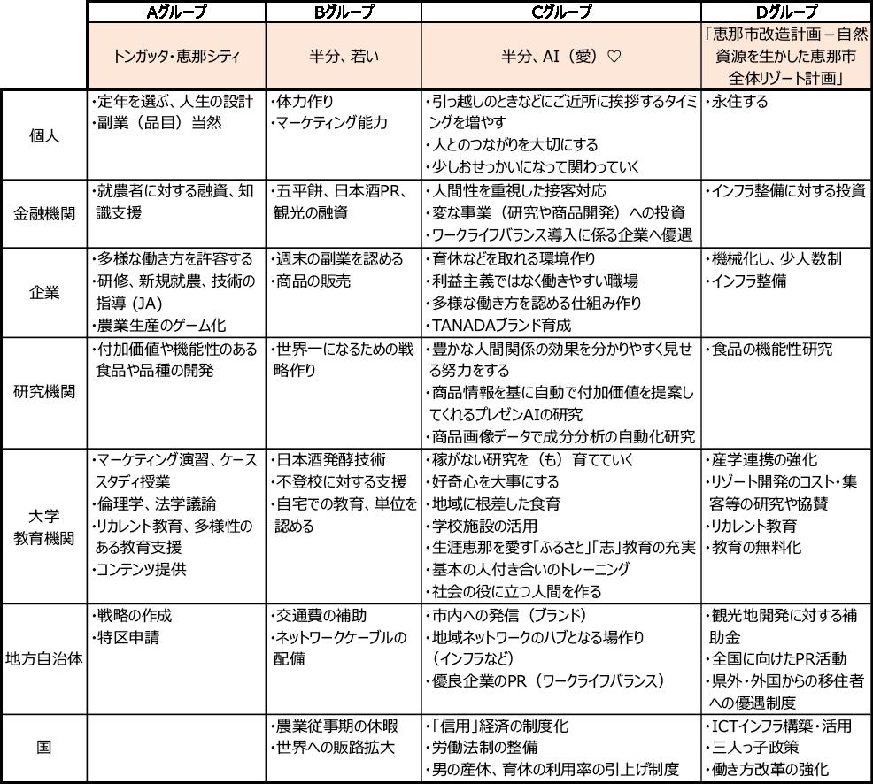 図表4 各ステークホルダーの戦略検討結果 第3象限