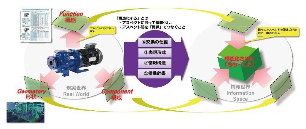 図表2 産業における情報の構造化