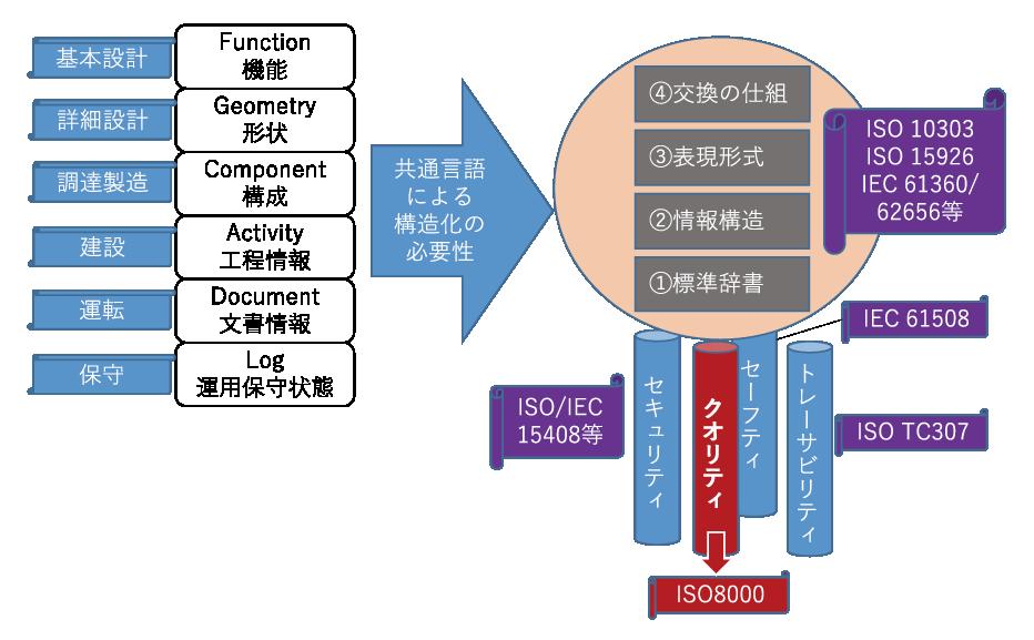 図表3 産業データの構造化の概念