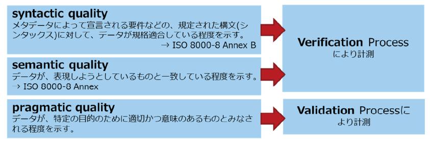図表4 ISO 8000の適合評価方法