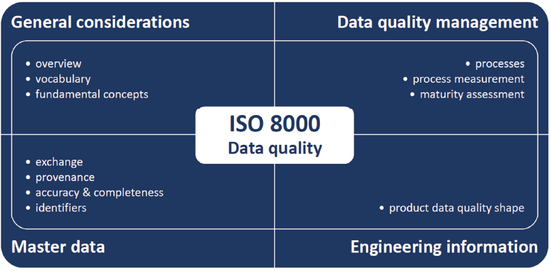 図表5 ISO 8000シリーズの構成と主な規格(開発中含む)