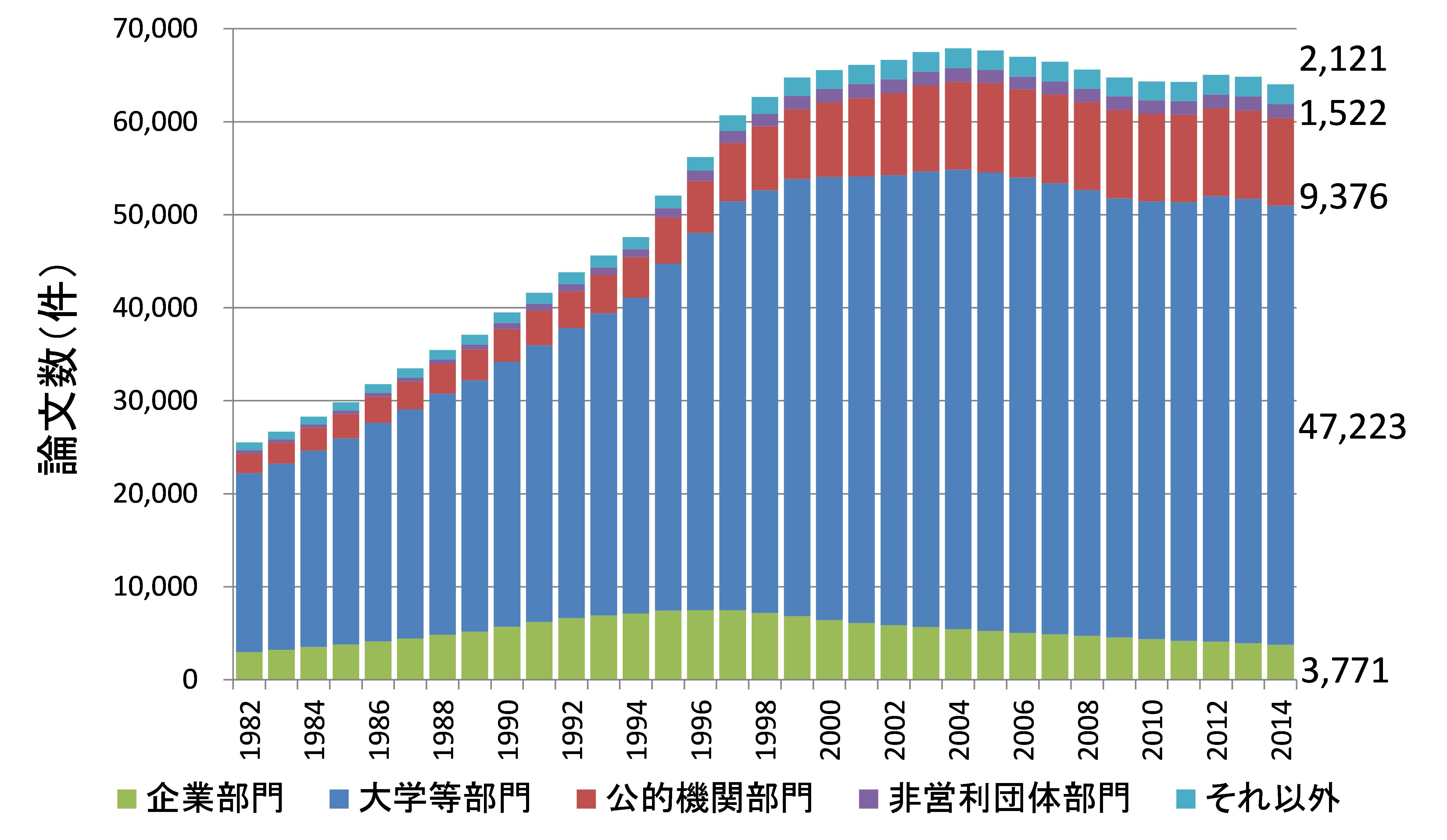 図表1 部門別の論文産出構造(日本)
