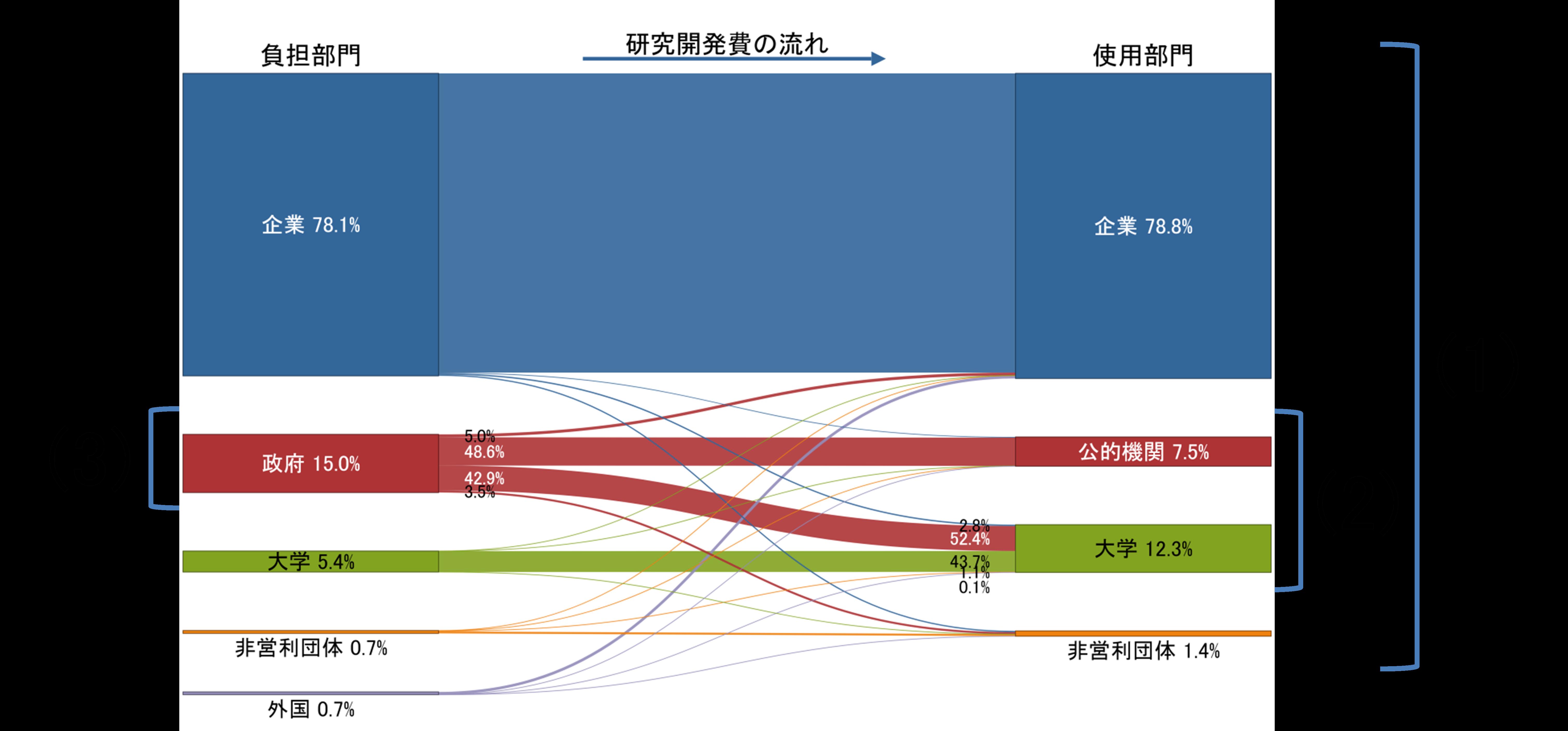 図表2 日本(OECD推計)の負担部門から使用部門への研究開発費の流れ(2016年)
