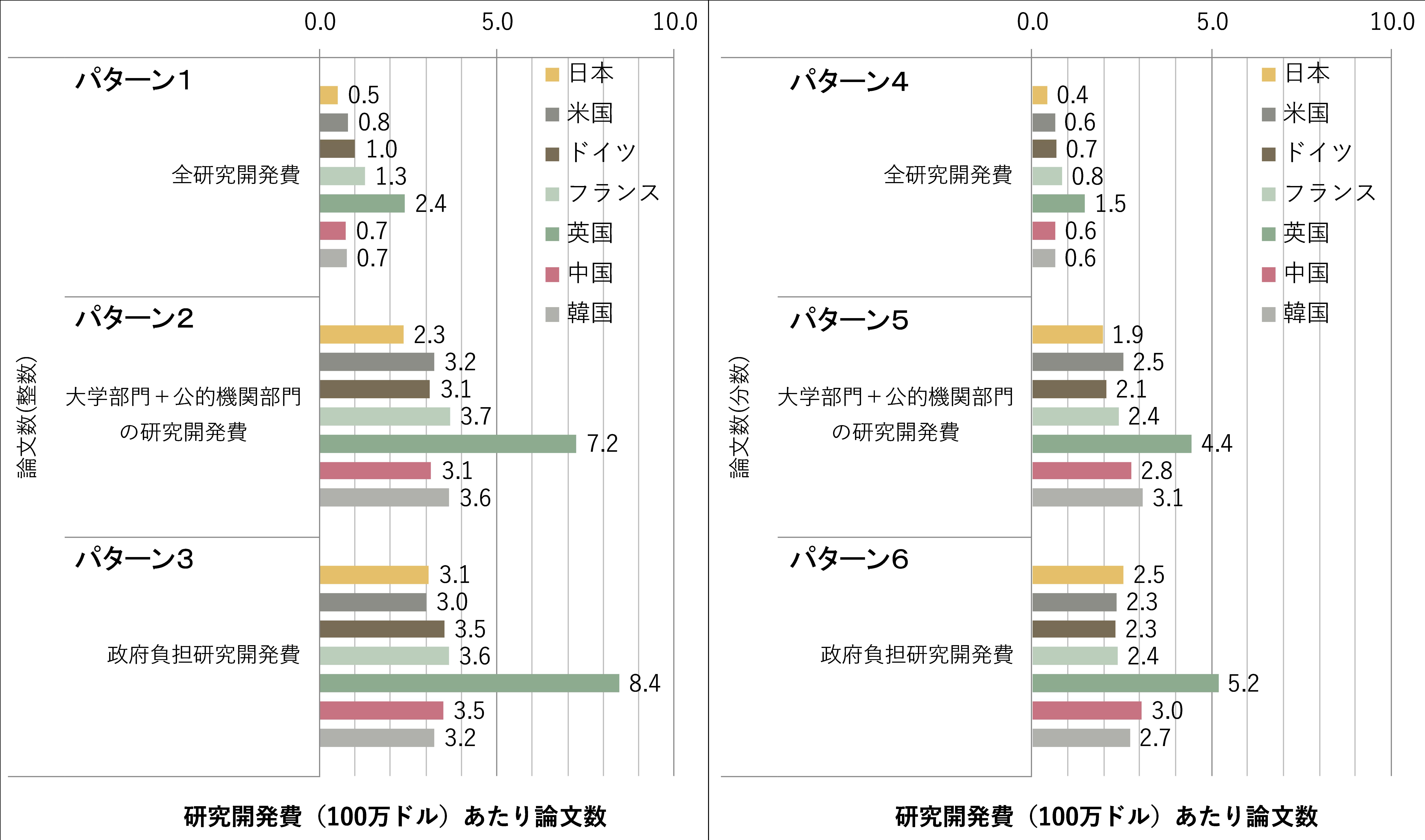 図表4 論文生産性の分析(幾つかのパターンについての主要国の比較、2013~2015年の平均)注5