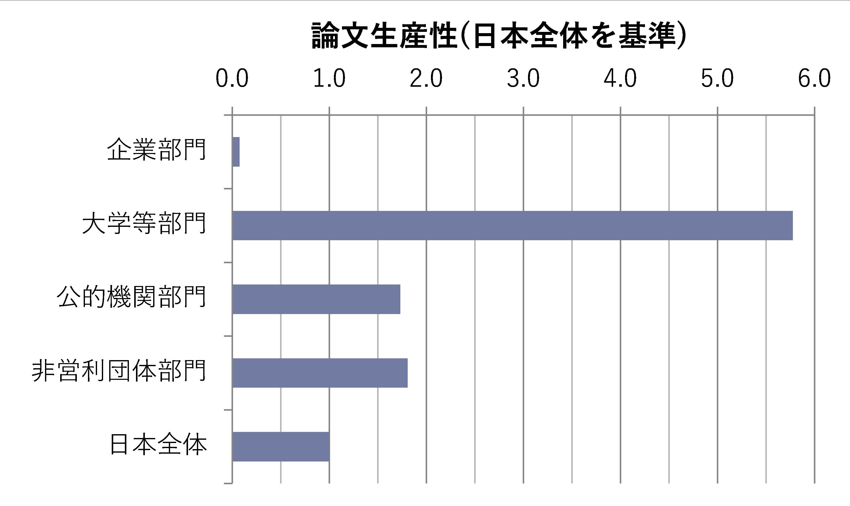 図表5 論文生産性の分析(日本の部門別比較、2013~2015年の平均)注6