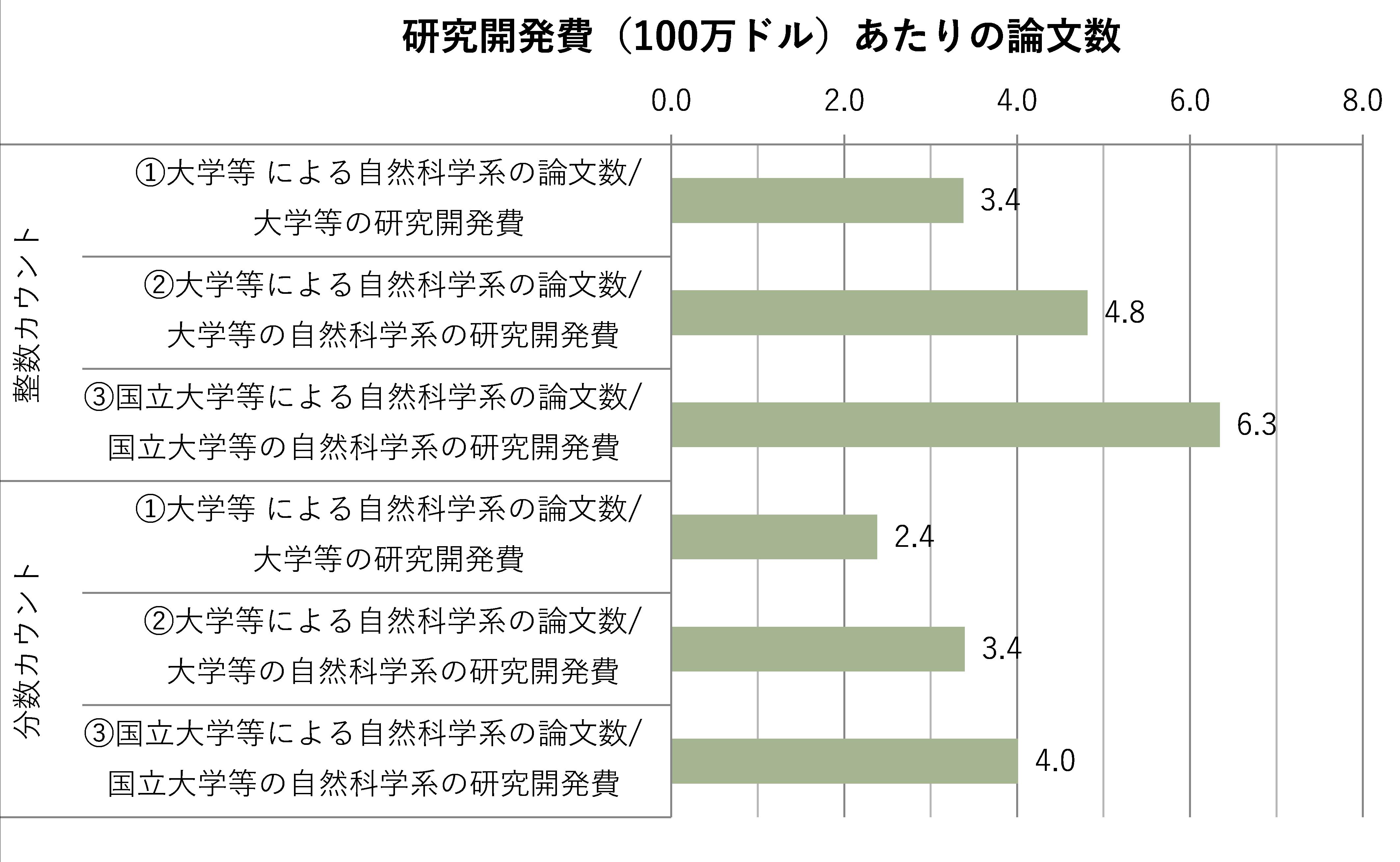 図表6 論文生産性の分析(日本の大学部門の詳細分析、2013~2015年の平均)注10