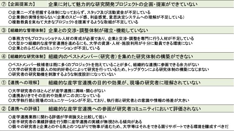 図表2 大学・公的研究機関の自組織における問題点の背景要因(代表的な論点)