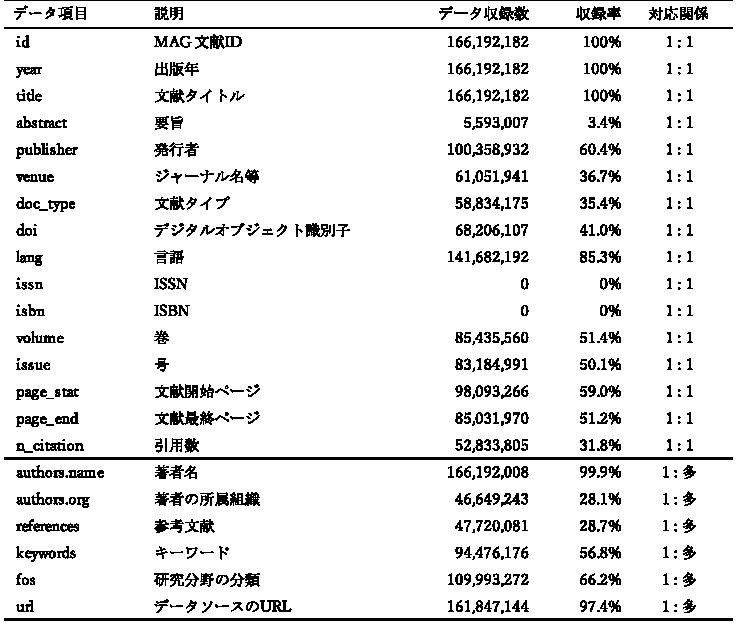 図表2 MAG収録データ項目