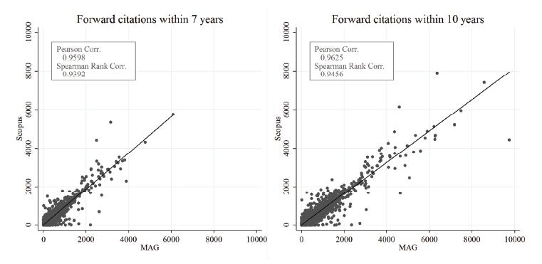 図表3 2005年出版文献:Scopus及びMAGから作成した前方引用数の散布図