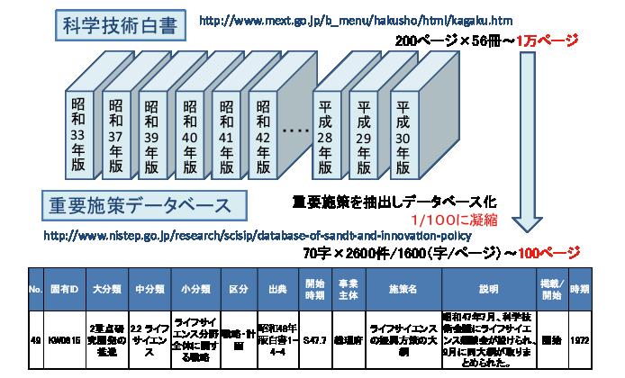 図表3 科学技術白書から抽出した重要施策データベース