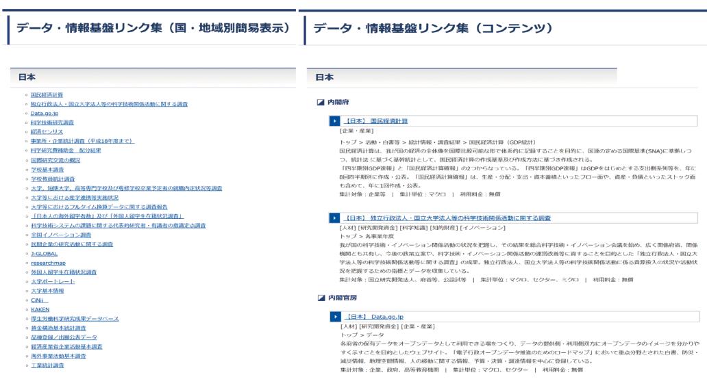 図表6 データ・情報基盤リンク集の表示例