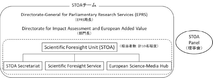 図表1 STOAの組織構造(2018年12月現在)