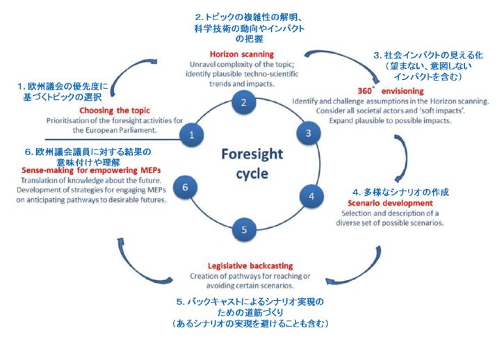 図表2 STOAの科学技術予測活動における6段階のプロセス