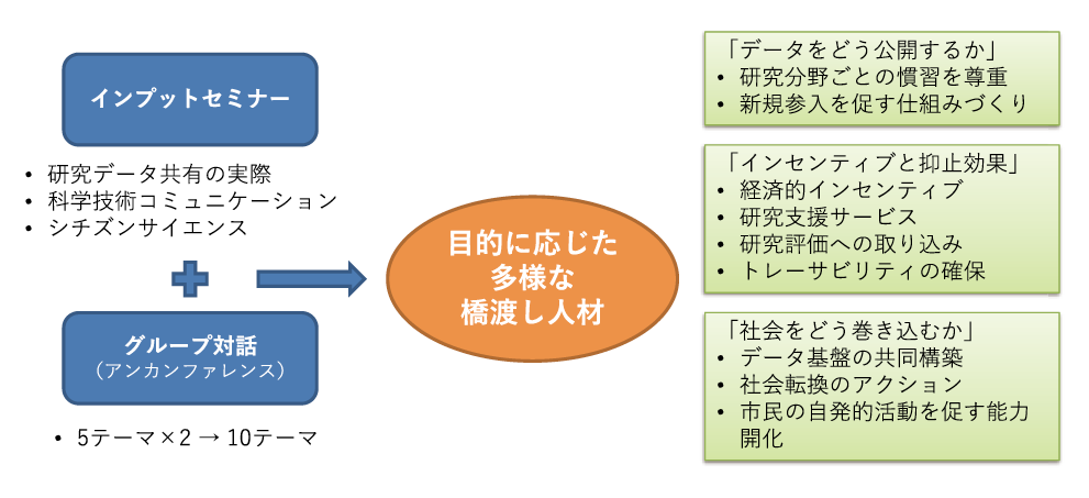 図表2 ワークショップの総括