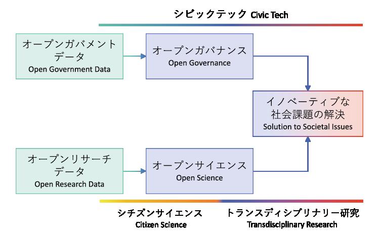 図表3 イノベーティブな社会課題の解決に至る二つの経路