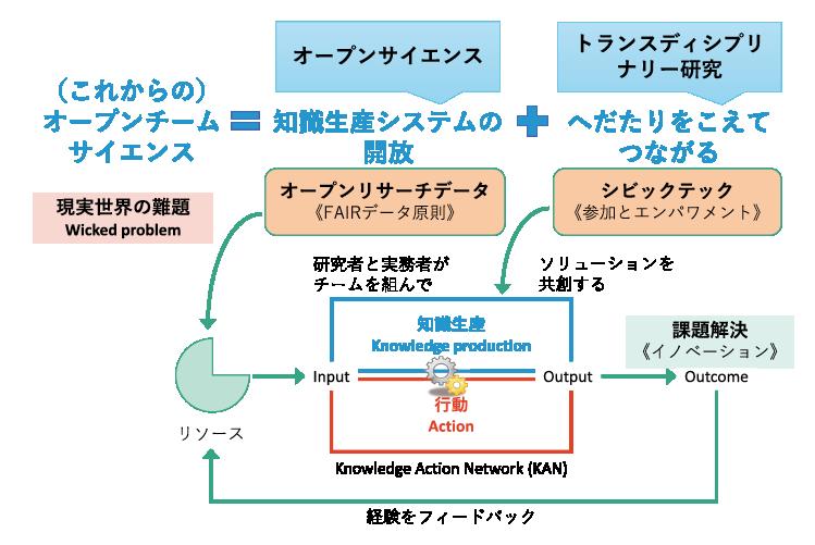 図表4 オープンサイエンスとTD研究の概念的関係性