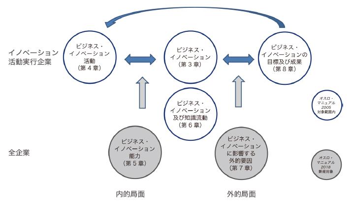 図表2 『Oslo Manual 2018』第II部各章間関係の概略的表現 出典:『Oslo Manual 2018』1)から日本語訳を作成した。