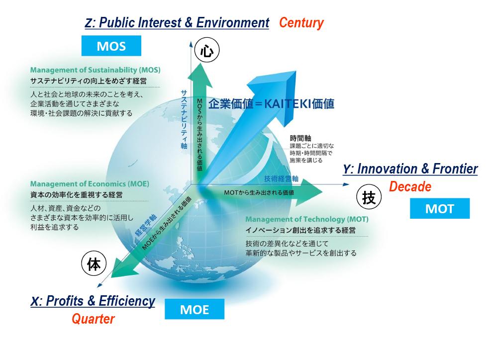 図表1 三菱ケミカルホールディングスの「KAITEKI経営」
