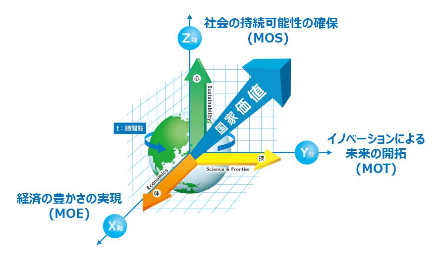 図表2 3次元解析による国家価値の最大化
