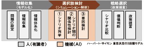 図表1 政策提言の3ステージ