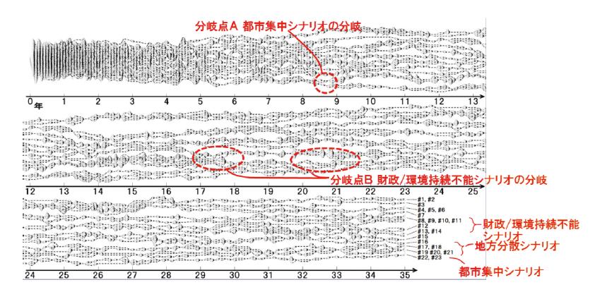 図表2 未来シナリオが分岐する過程(対象年:2018〜2052年)