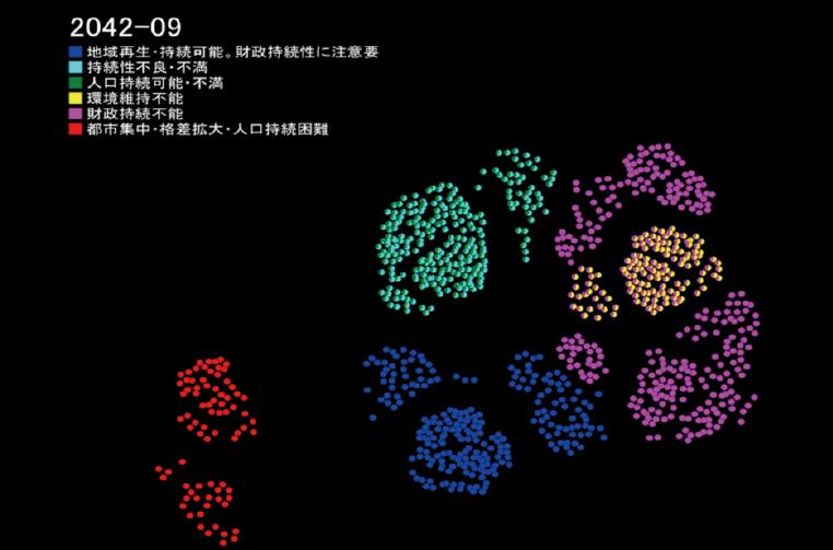 図表3 2042年時点における未来シナリオのシミュレーション結果