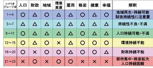 図表4 各シナリオグループの解釈結果