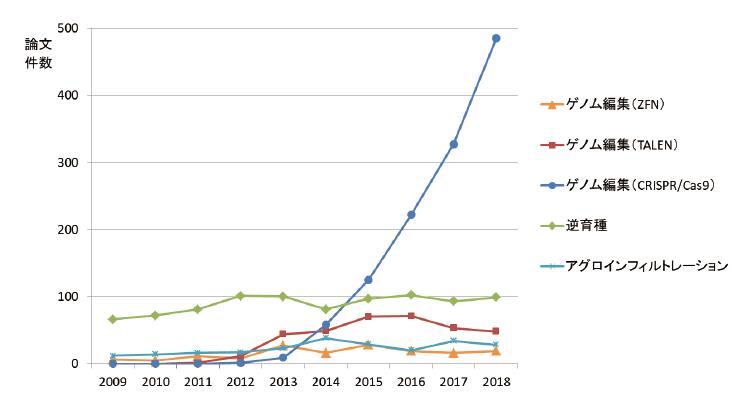 図表2 主なNBTsに関する論文数の推移