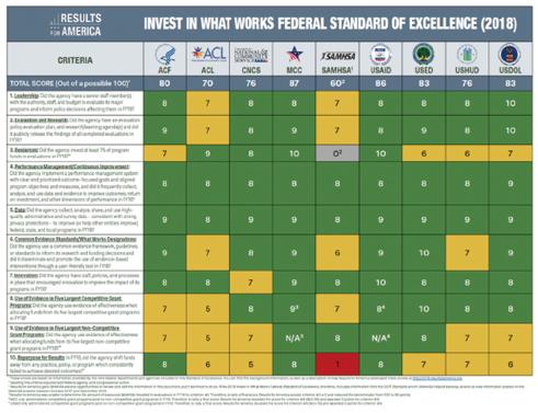 図表1 連邦政府機関のEBPM推進の格付レポート