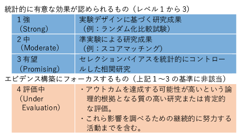 図表3 「全生徒成功法(Every Student Succeeds Act: ESSA)」で規定されるエビデンスの定義