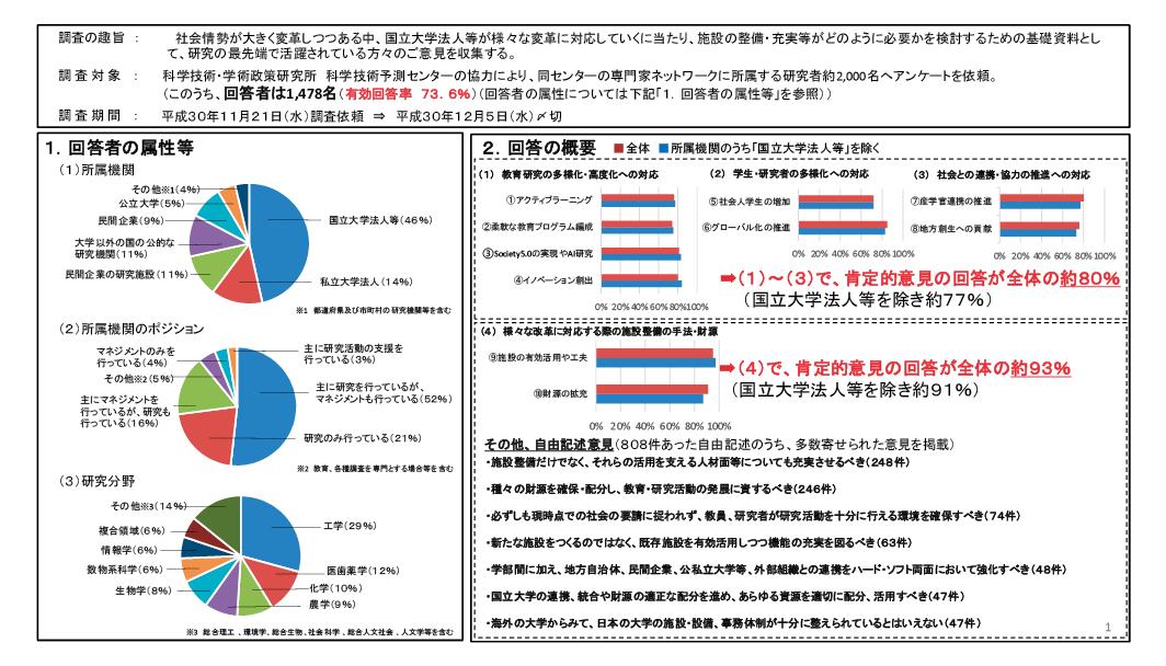図表1 アンケート結果の概要