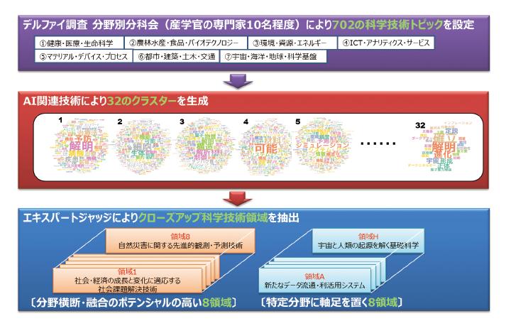 図表1 AI関連技術を活用したクローズアップ科学技術領域の抽出フロー