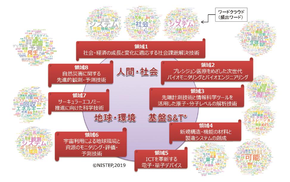 図表3 分野横断・融合のポテンシャルの高いクローズアップ科学技術領域の全体像