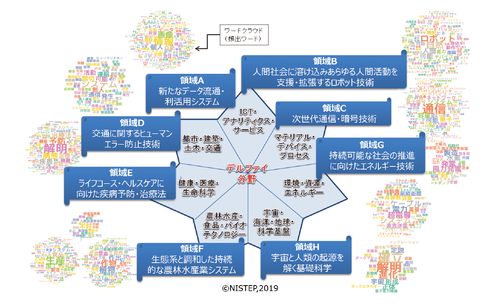 図表6 特定分野に軸足を置くクローズアップ科学技術領域の全体像