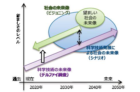 図表2 調査の時間軸