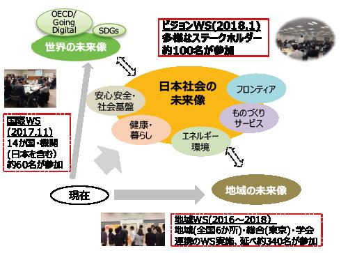 図表4 社会の未来像の検討方法