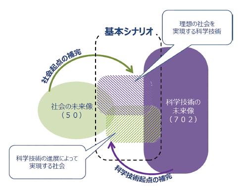 図表3 科学技術と社会の未来像の紐付け
