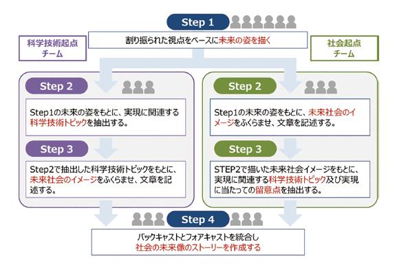 図表4 WSでの検討手順