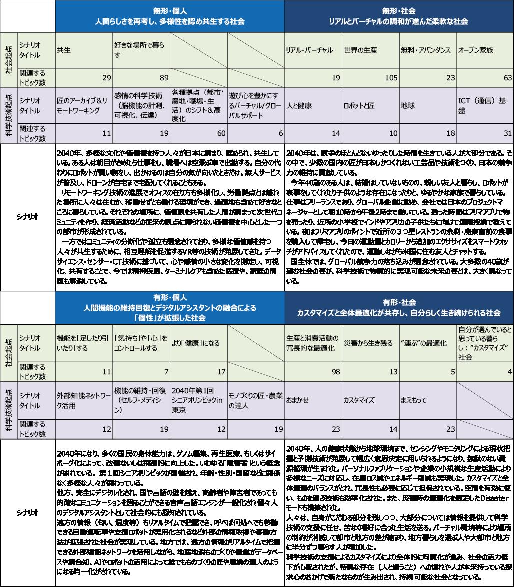 図表5 各グループの検討結果