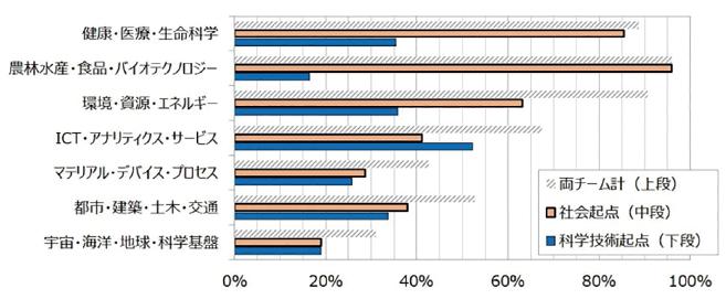 図表6 各分野における科学技術トピックの引用率