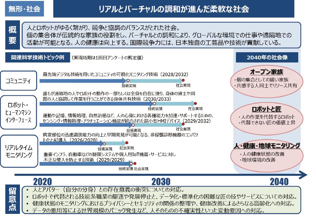 図表8 基本シナリオ(無形・社会、有形・社会)