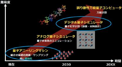 図表1 量子コンピュータ・シミュレータの研究開発動向
